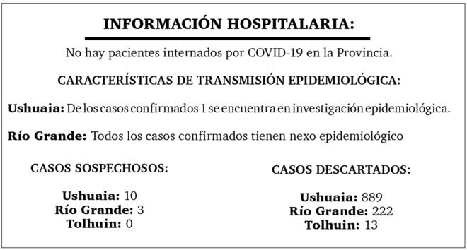 Día 10: Otra jornada sin casos positivos de coronavirus en la provincia de Tierra del Fuego