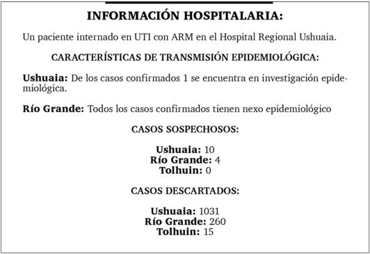 Nueva jornada sin casos nuevos de coronavirus en la provincia