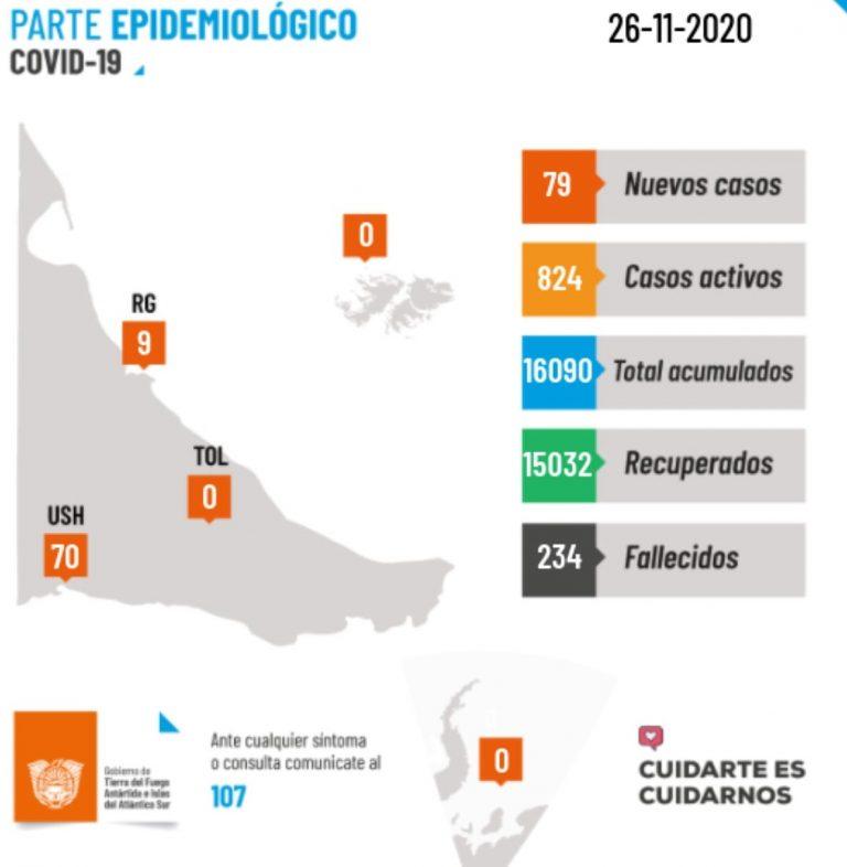 Nuevos contagiados en un solo día: 70 en Ushuaia y 9 en Río Grande