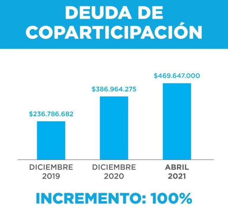 """Tomasevich: """"La deuda de la provincia con nuestra ciudad ya superó los 500 millones de pesos"""""""