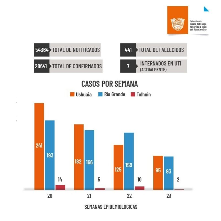 Coronavirus en Tierra del Fuego: En la última semana se detectaron 190 casos en la provincia